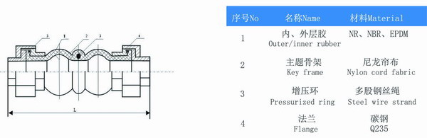 KST-L型风机盘管螺纹橡胶避震喉参数
